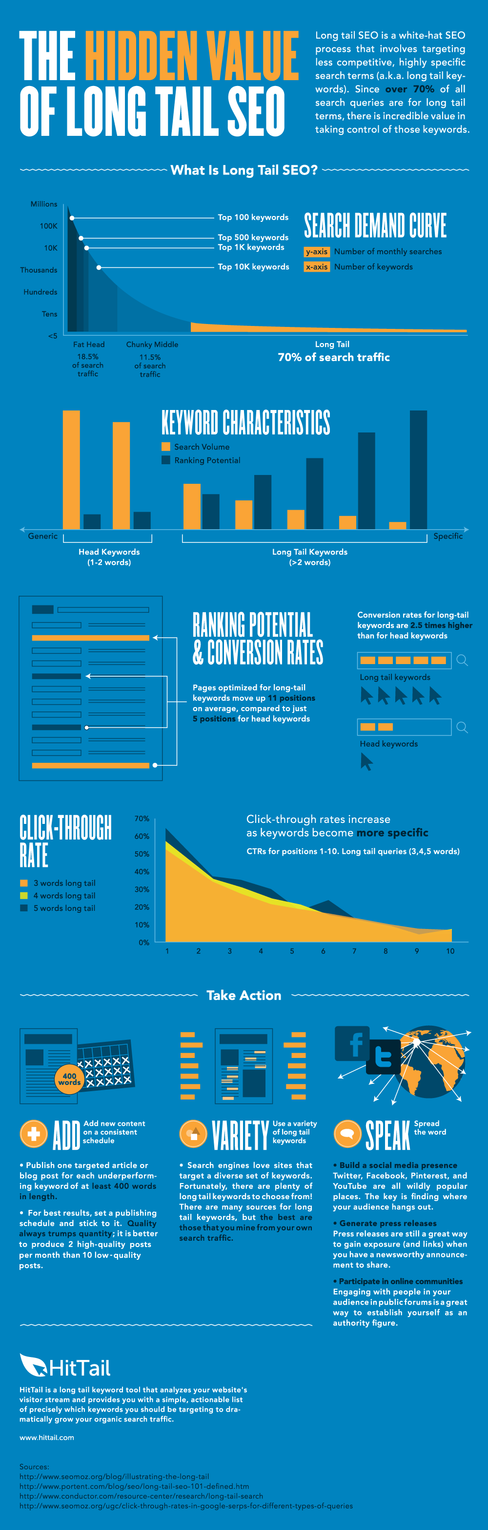 SEO Solutions | Increase Blog Traffic | Long Tail Keywords Infographic