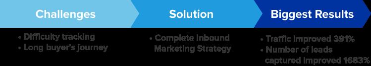 Challenges Solution Biggest Results Inbound Marketing