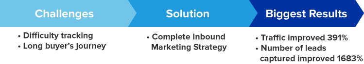 Challenges Solution Biggest Results Inbound Marketing