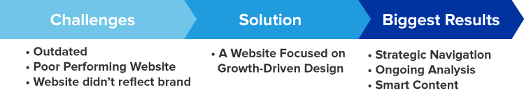 Challenges, Solution, Biggest Results - Website Design