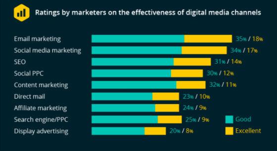 smart-insights-digital-marketing-graph